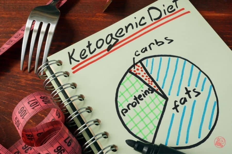 ketogenic diet can bring on symptoms of carb withdrawals eating mostly fats, proteins and a little carbs graphic